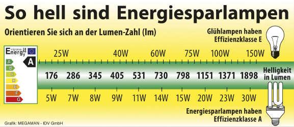 Farbtemperatur Tabelle energiesparlen daten beachten how für heimwerker
