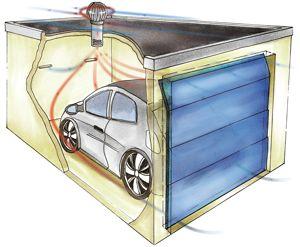 l ftung von garagen klimaanlage und heizung zu hause. Black Bedroom Furniture Sets. Home Design Ideas